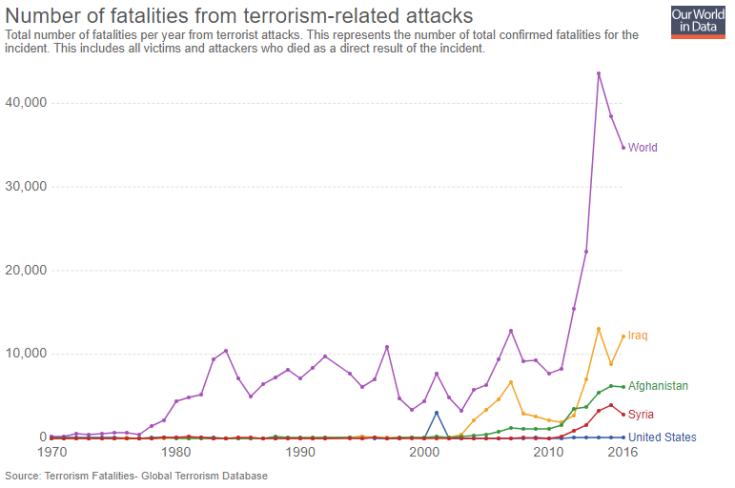 terrorism